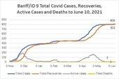 graph - COVID cases