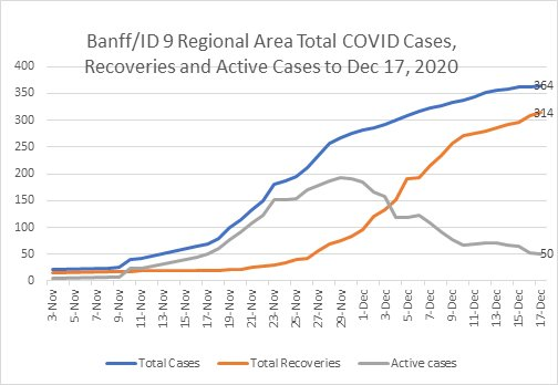 graph - COVID cases in the Banff region