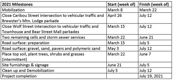 2021 Bear Street Reconstruction Schedule