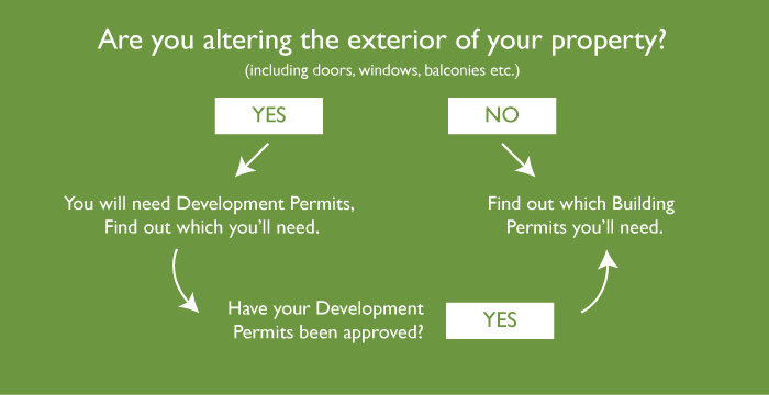 Development permits versus building permits - what do you need