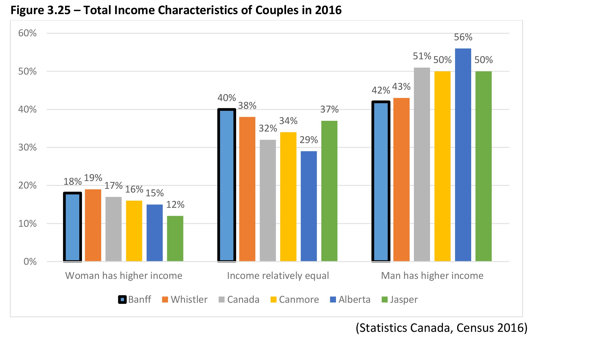 Total income characteristics of couples