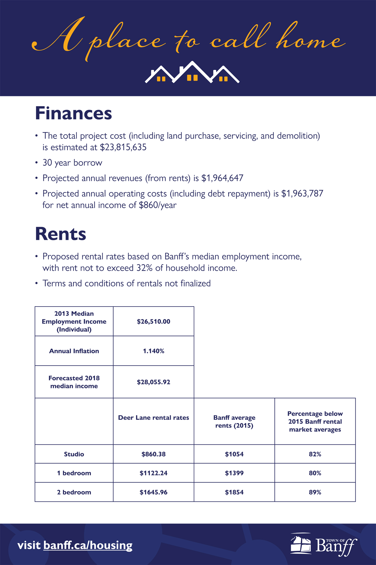 Finances and rents