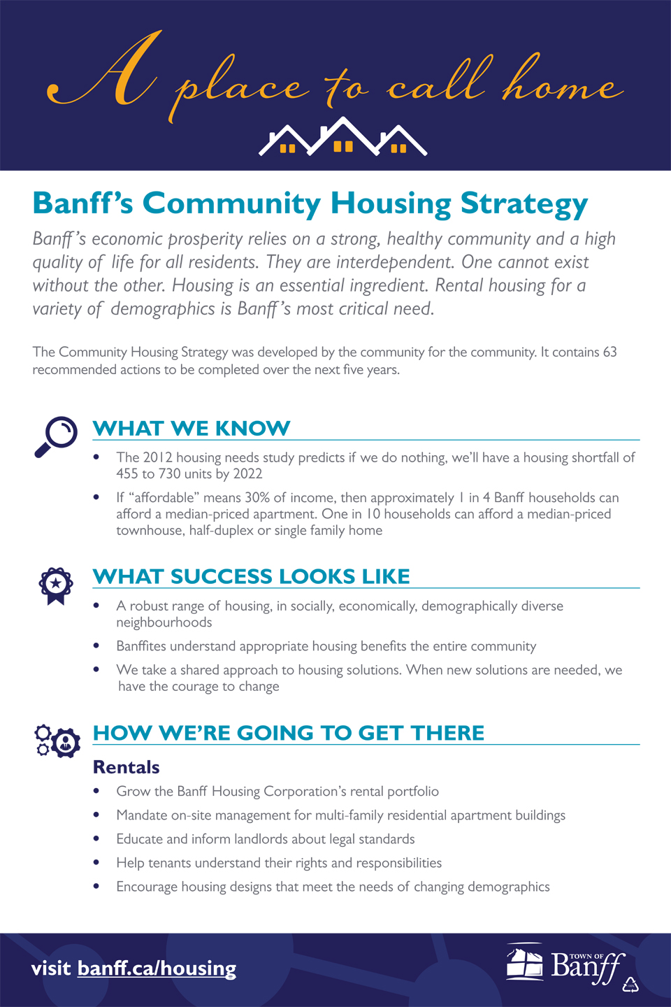 Community Housing Strategy